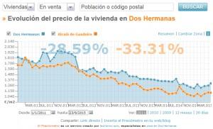 Comparativa precio vivienda entre Dos Hermanas y Alcalá de Guadaíra