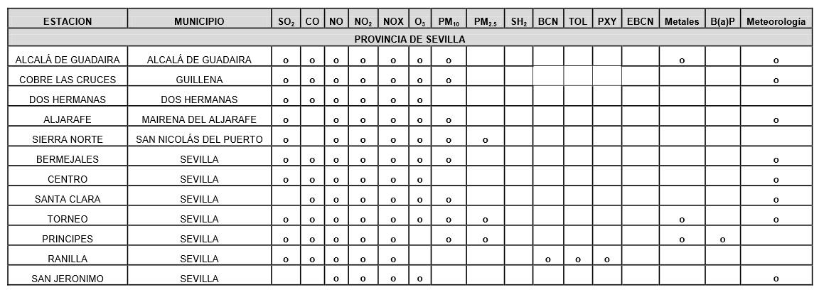 Valores que se miden para la Vigilancia y Control de la Calidad del Aire