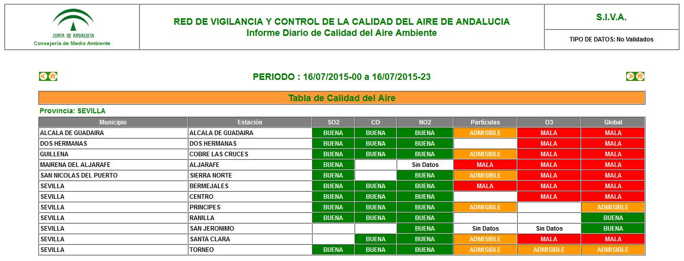 Informe de la Junta de Andalucía en un día concreto de Julio 2015